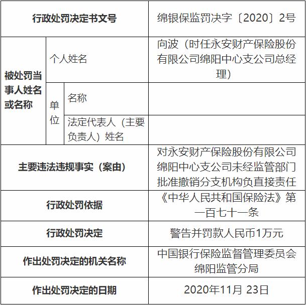 永安财险绵阳违法被罚款人民币一万元 未经监管部门批准撤销分支机构