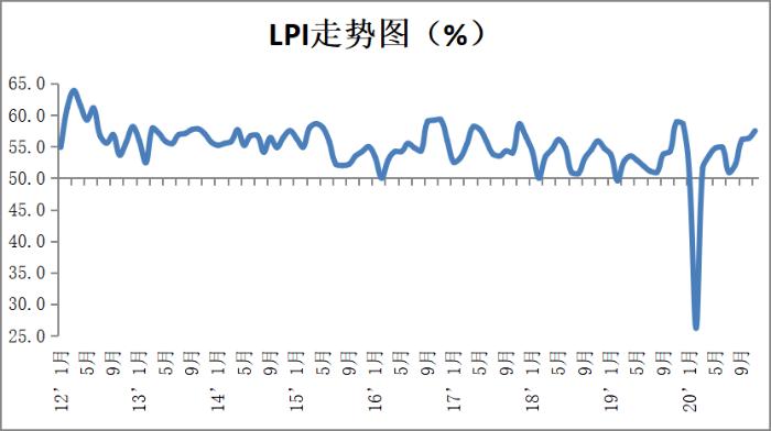 11月中国物流业景气指数为57.5% 较上月回升1.2个百分点