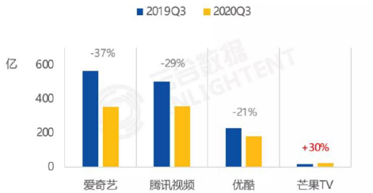 芒果超媒定增45亿加码内容 成本优势下隐忧显现