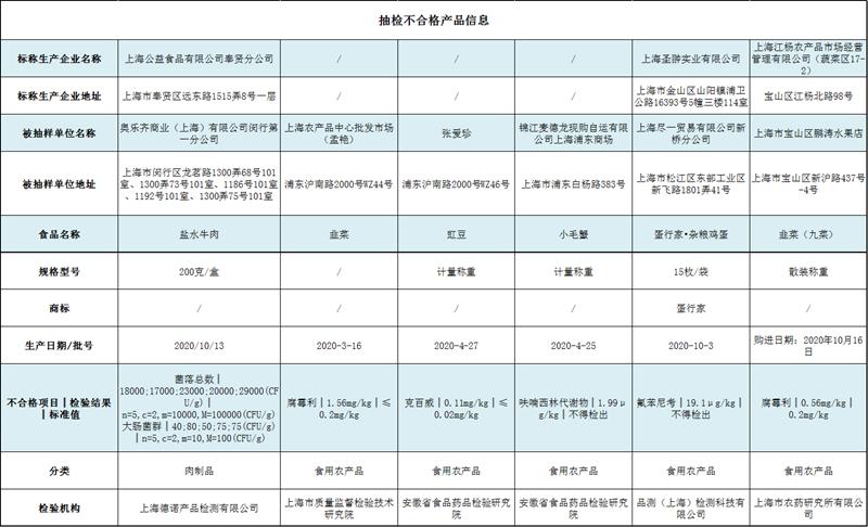 上海抽检6批次食品样品不合格 奥乐齐、麦德龙等有售