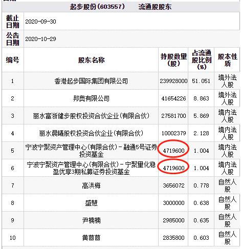 辛巴参股公司起步股份跌停 波及百亿私募宁波宁聚资产