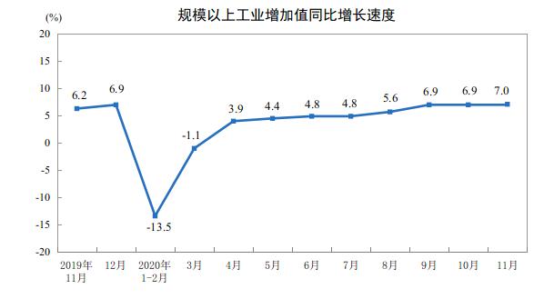 数据显示:前11月规模以上工业增加值同比增长2.3%