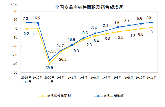 前11月全国房地产开发投资129492亿元 同比增6.8%