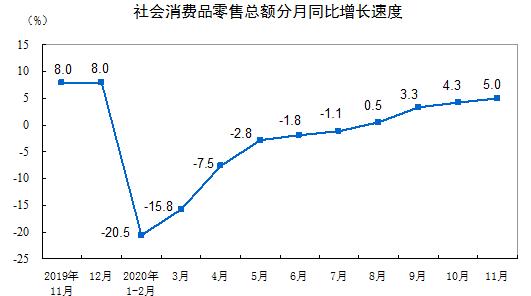 11月社会消费品零售总额39514亿元 同比增长5.0%