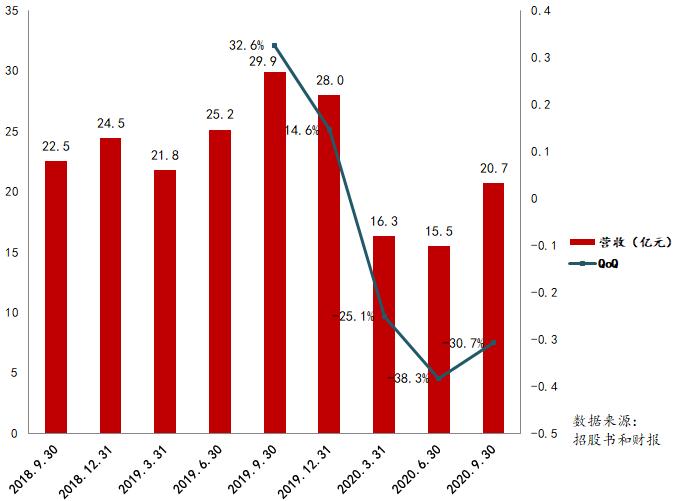 名创优品营收连续三季度负增长 同比下降30.7%
