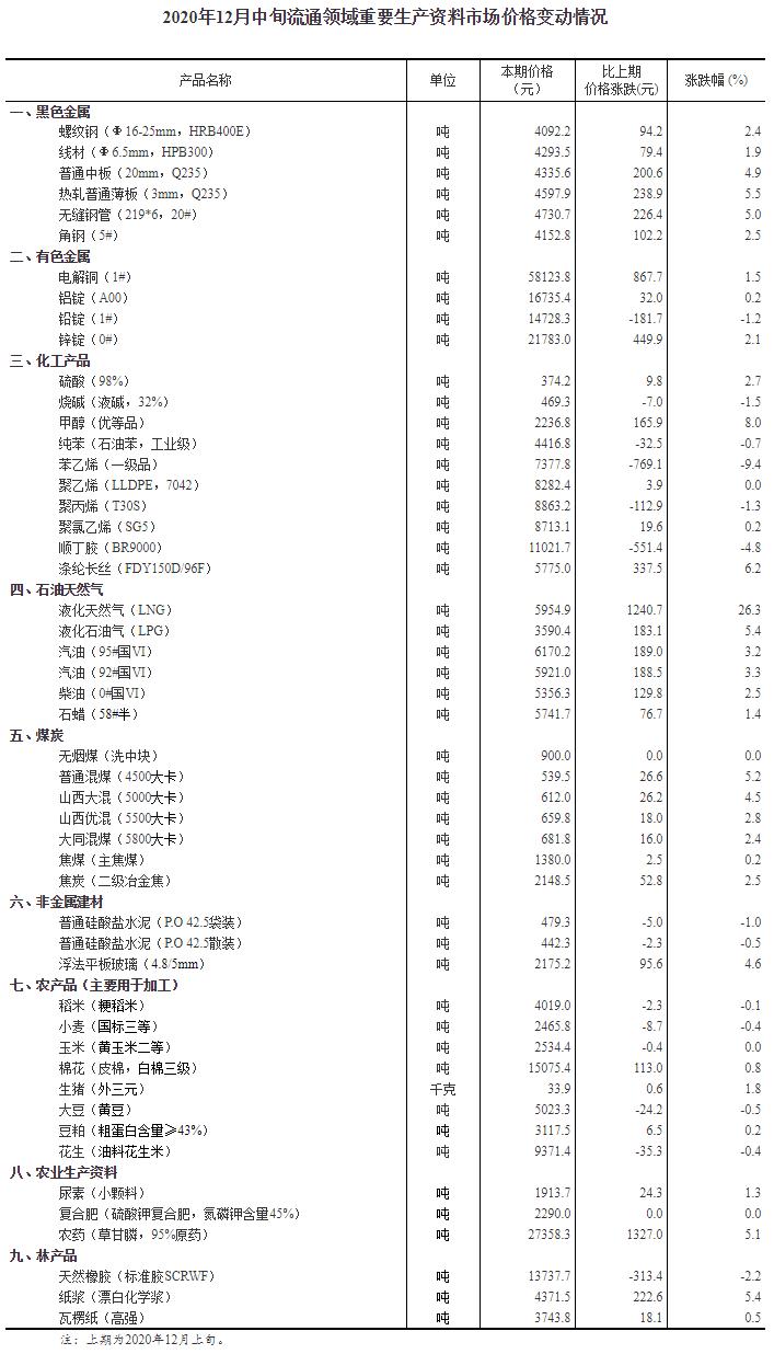 12月中旬33种产品价格上涨 生猪环比涨1.8%