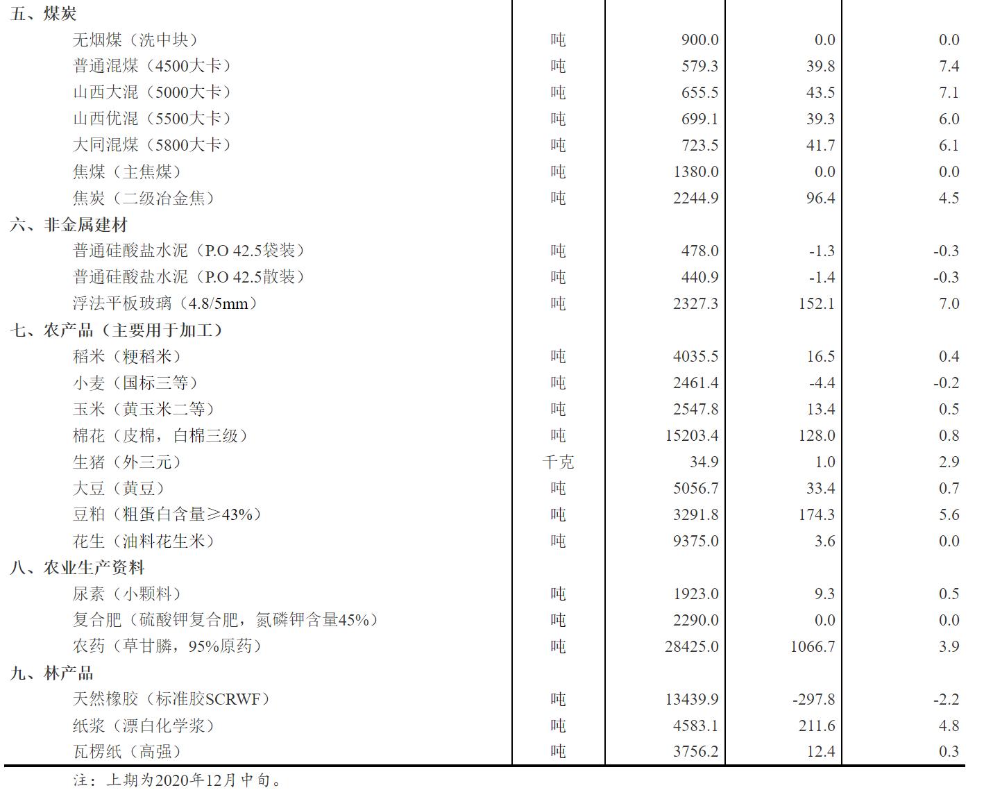 12月下旬31种产品价格上涨 生猪价格环比上涨2.9%