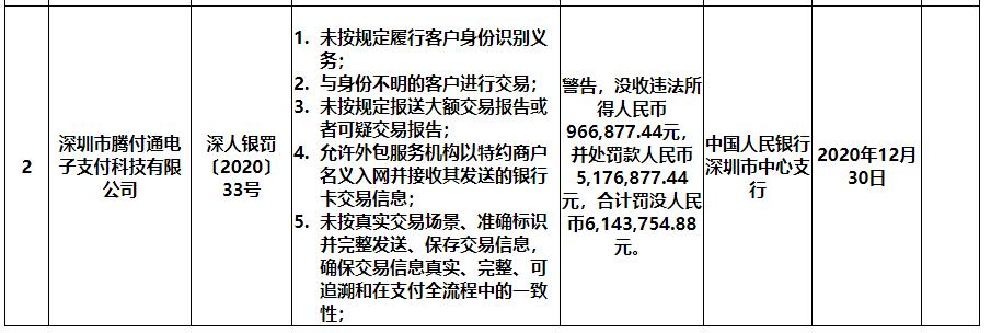 腾付通涉11项违规 被央行深圳中心支行罚没合计614万元