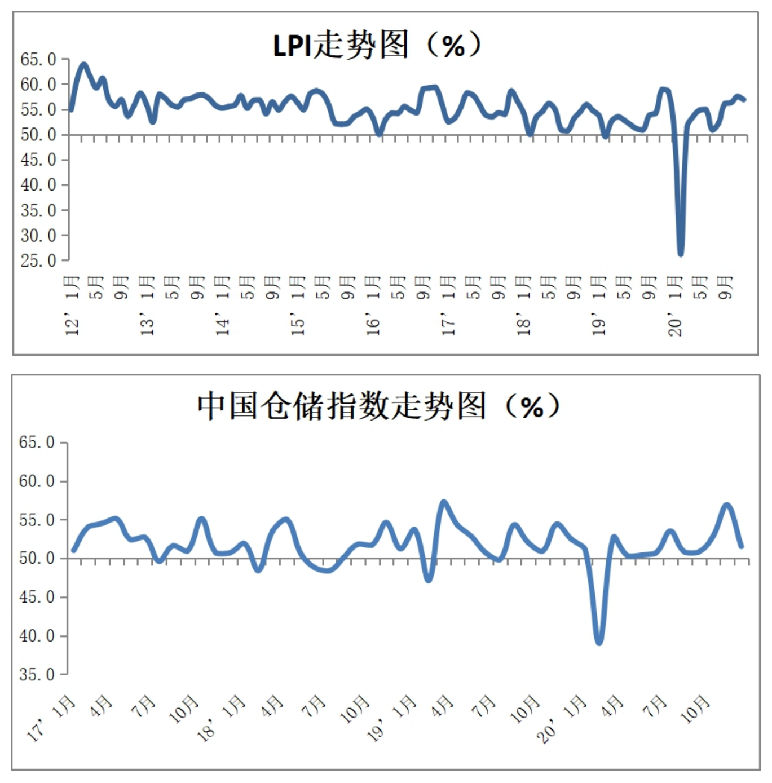 2020年12月份中国物流业景气指数56.9% 中国仓储指数51.5%