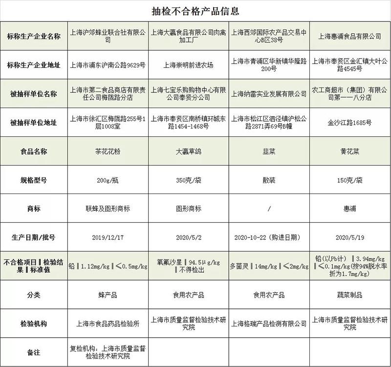 上海市场监管:4批次食品抽检不合格 涉茶花花粉、草鸽等