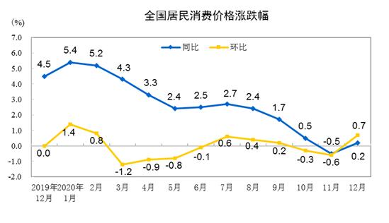 2020年12月CPI同比上涨0.2% 消费品价格上涨0.2%