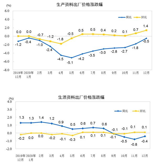 2020年12月PPI同比下降0.4% 全年PPI同比下降1.8%