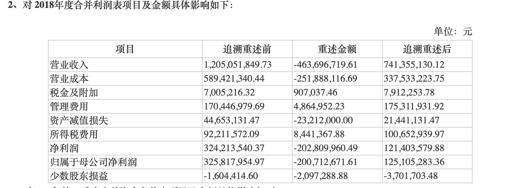 """北京文化""""hard模式""""开局:被立案调查、市值狂降52亿"""