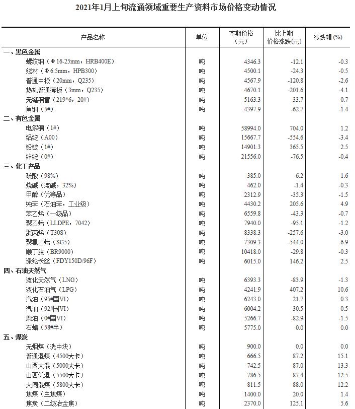 统计局:2021年1月上旬30种产品价格上涨 生猪(外三元)价格为36.8元/千克