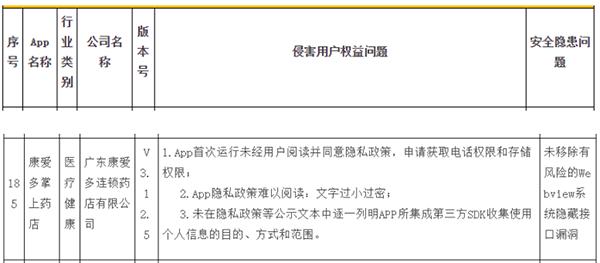 """康爱多旗下APP因存在""""侵害用户权益""""、""""安全隐患""""等问题被责令整改 回应称""""已完成整改"""""""