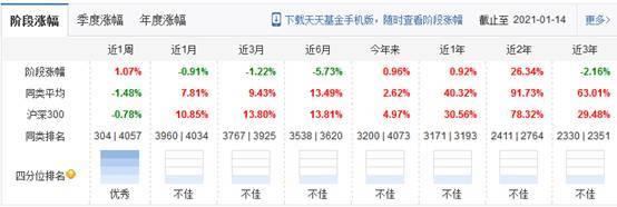 A股三大股指延续上涨走势 逾百只基金单月涨幅超过20%