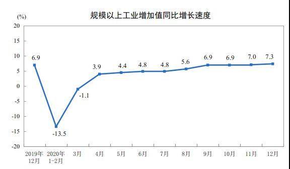 国家统计局网站消息:2020年规模以上工业增加值比上年增长2.8%