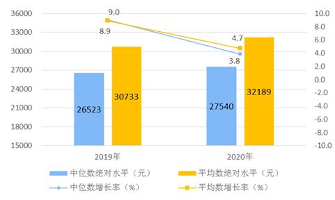 2020年全国居民人均可支配收入32189元 实际增长2.1%