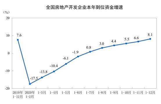 2020年全国房地产开发投资141443亿 增长7.0%