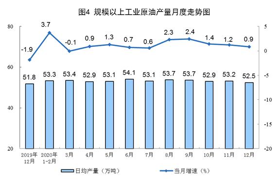 12月规模以上天然气、电力生产等加快 原油生产略有放缓