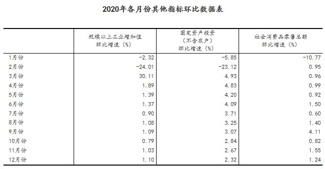 2020年全年国内生产总值1015986亿 同比增2.3%