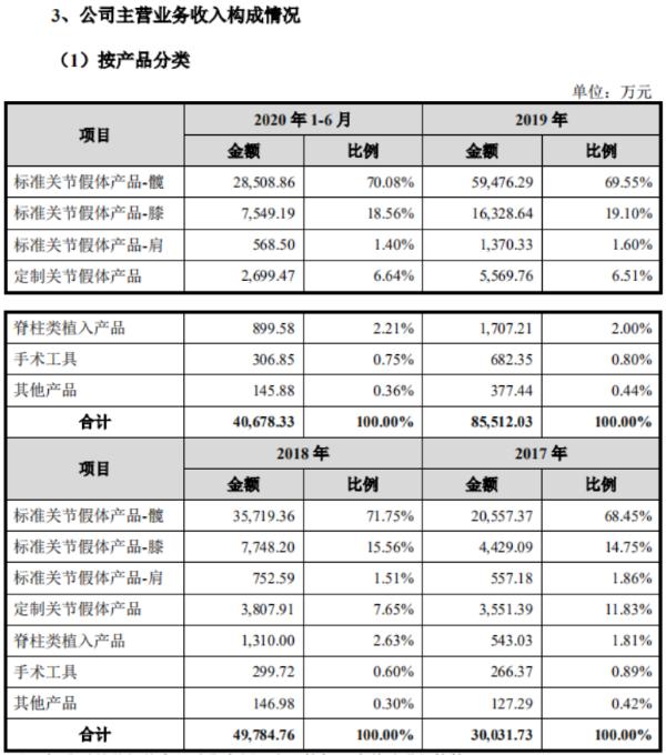 """春立医疗IPO遭遇集采""""拧水分"""":主打产品""""成本400多、出厂1000多、售价数万元""""遭质疑"""