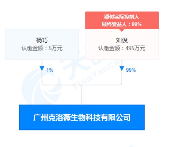 广州克洛薇生物科技有限公司股权穿透图(来源:天眼查)