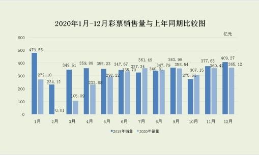 财政部:2020年全国销售彩票3339.51亿元 同比减少881.03亿元