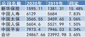 A股五大险企2020年总揽原保费2.49万亿 同比增长3.65%