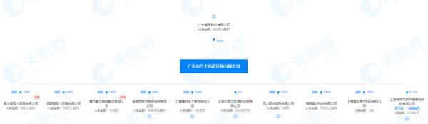 广东壹号大药房连锁有限公司股权穿透图(来源:天眼查)
