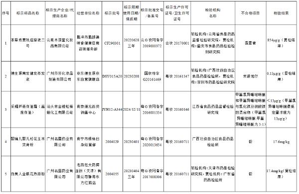 5批次检出禁用物质化妆品(来源:国家药监局)