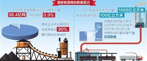 煤炭供应总体平稳  天然气产量持续维持历史高位