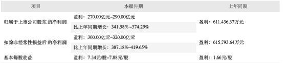 """4000亿""""猪茅""""暴涨 牧原股份一年狂赚300亿 秦英林成河南首富"""