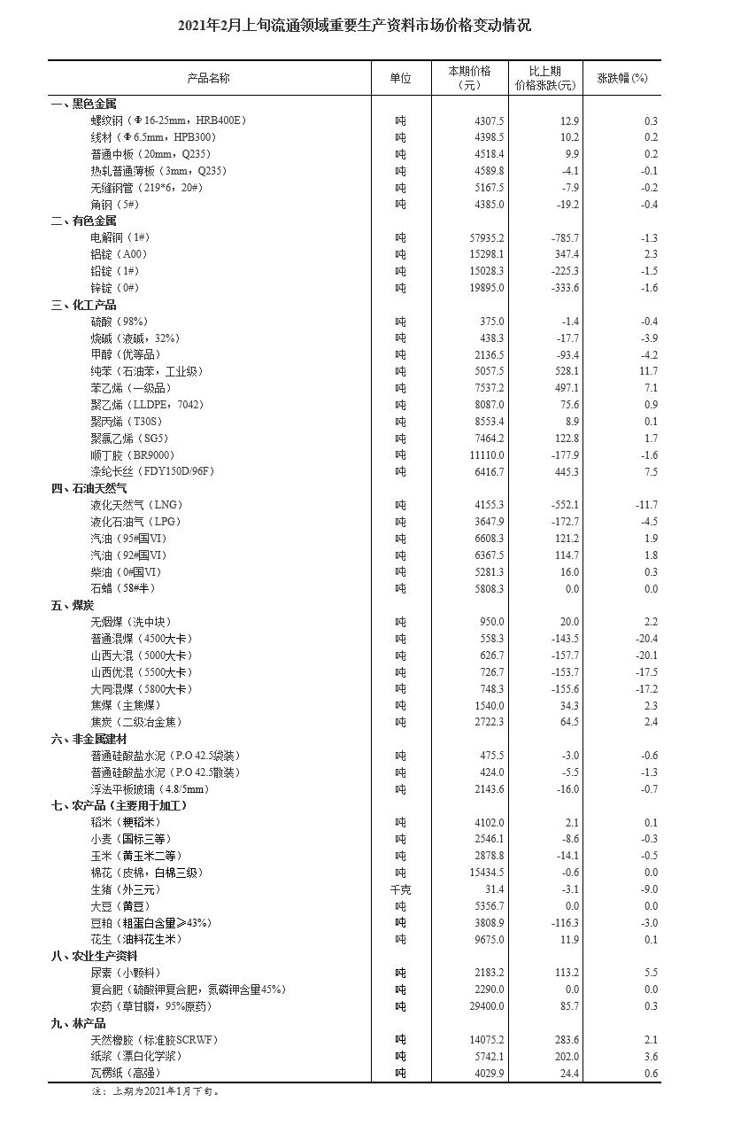 国家统计局:2月上旬生猪(外三元)价格环比下降9%  23种产品价格上涨