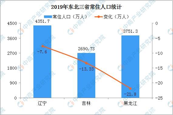 东三省一年减少42.73万人 育儿成本高如何解决