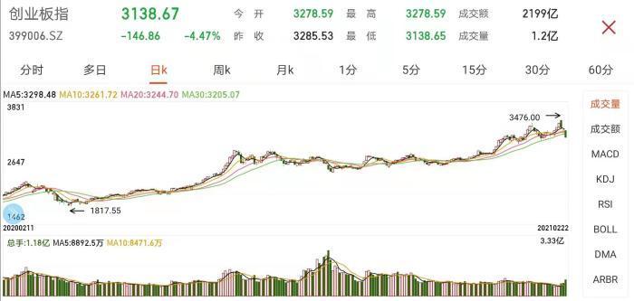 """创业板指跌超4%跌破3200点 市场上演""""煤飞色舞"""""""