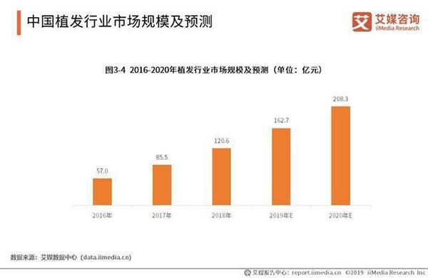 从小众手术到千亿未来 中国植发业乱象丛生的江湖