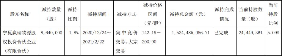 华熙生物股东赢瑞物源减持864万股 本次减持计划已实施完毕