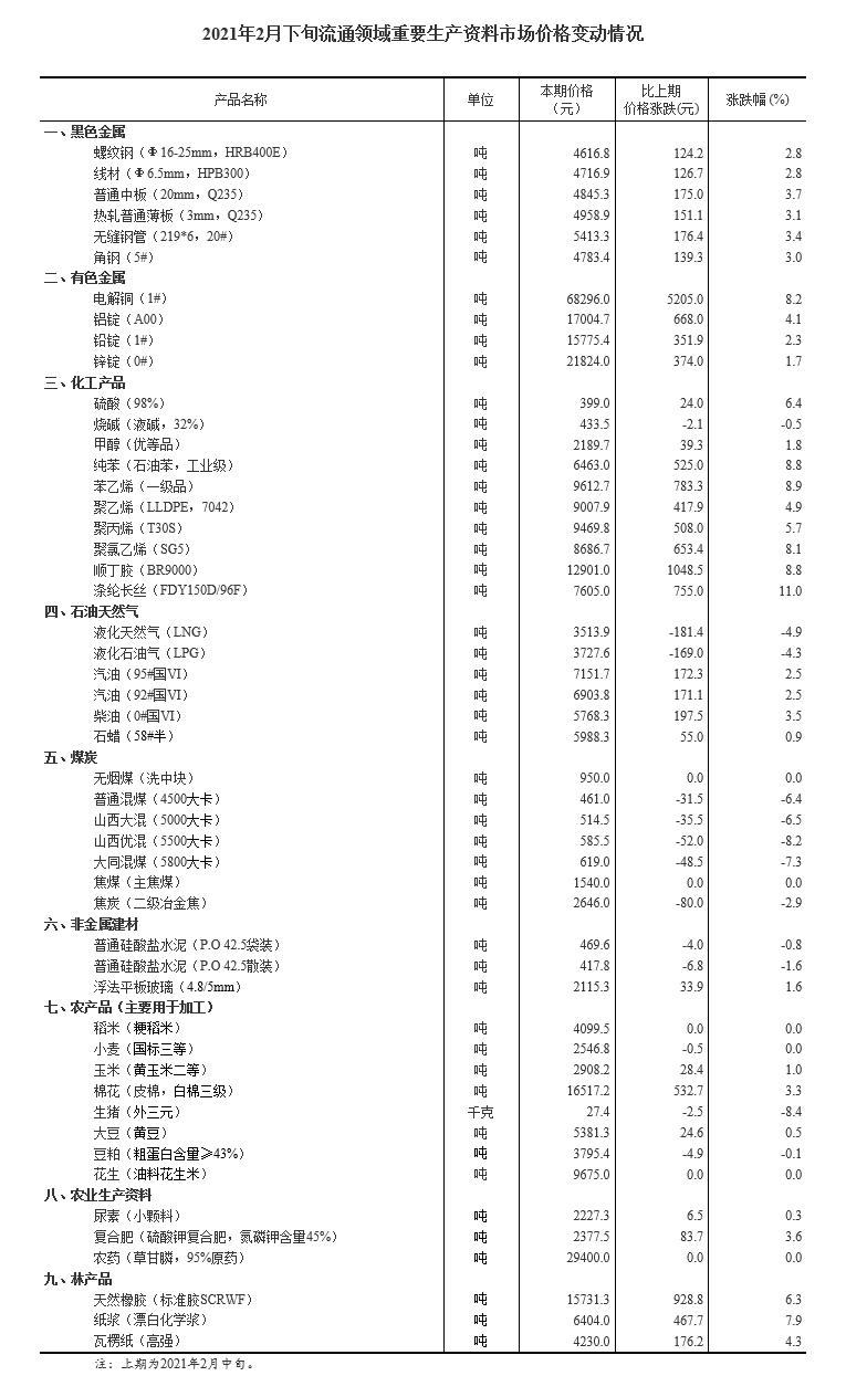 2月下旬32种产品价格上涨 生猪价格环比下降8.4%