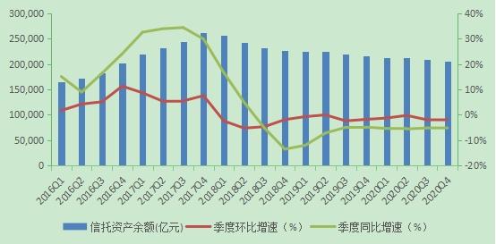 2020年度中国信托业发展评析  业务转型取得进展