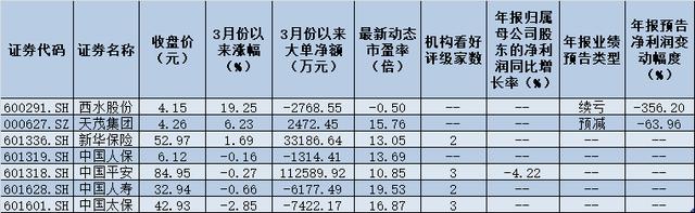 18家券商发布30份研报唱多保险股 低估的优质蓝筹龙头股