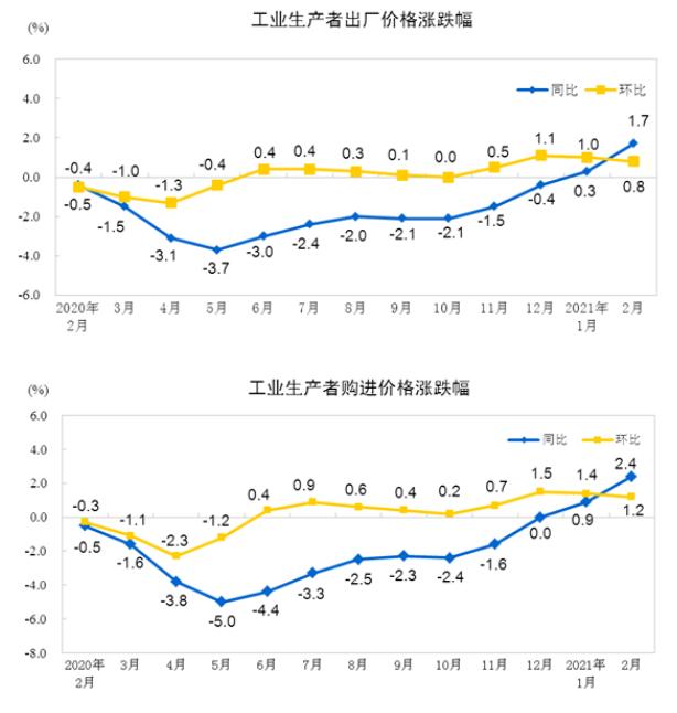 统计局:2月份PPI同比增长1.7% 工业生产者购进价格同比上涨2.4%