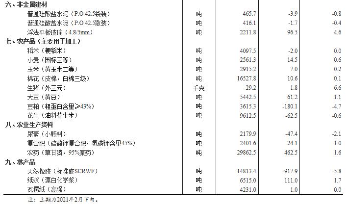 3月上旬34种产品价格上涨 生猪价格环比涨6.6%