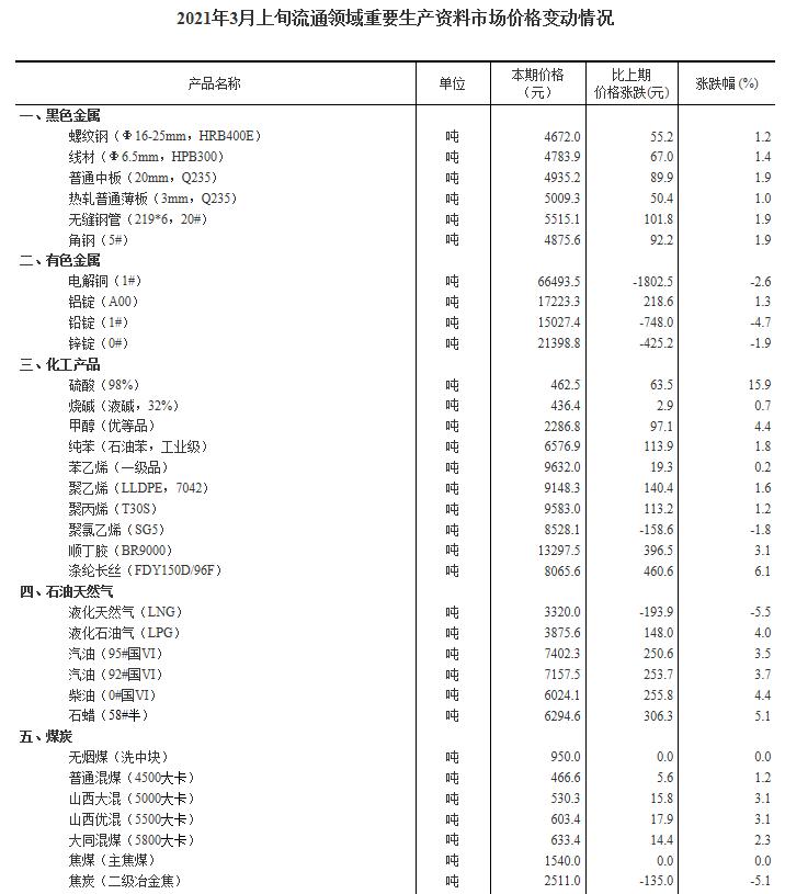 统计局:3月上旬34种产品价格上涨 生猪价格环比涨6.6%本期价格为29.2元/千克