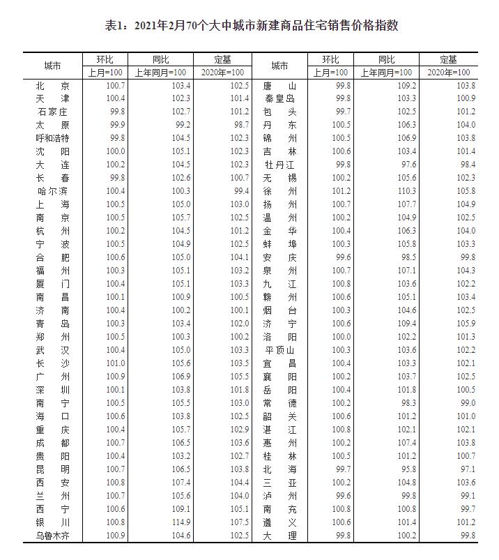 2月70城房价变动情况显示:56城新房价格环比上涨 徐州涨1.2%领跑