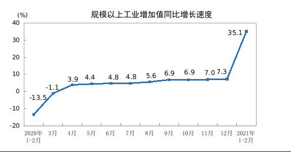 统计局:前2月规模以上工业增加值同比实际增长35.1% 比2019年1—2月份增长16.9%