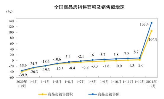 统计局:前2月全国房地产开发投资13986亿 同比增38.3%