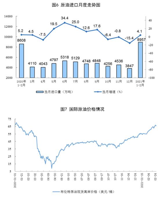 前2月规上工业原煤、天然气、电力生产比上年同期增长较快