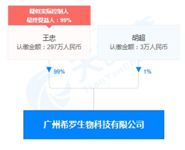 广州希罗生物科技公司股权穿透图(来源:天眼查)