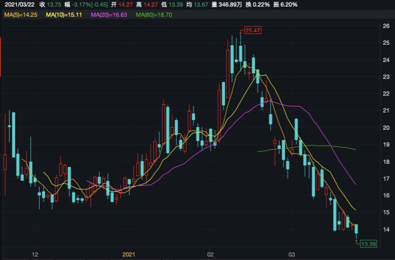 """""""美股中国美妆第一股""""逸仙电商34亿销售投入换来27亿年亏损"""